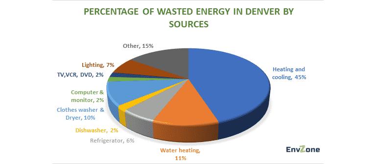 Real estate startup in Denver-smart utility