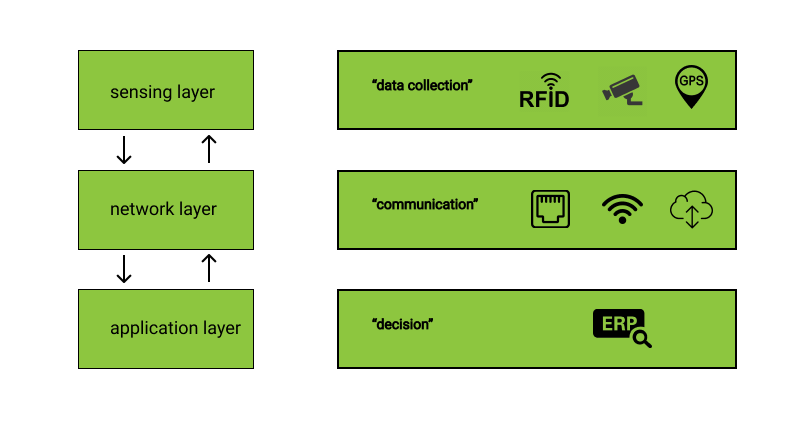 Smart warehouse- three layers of IoT