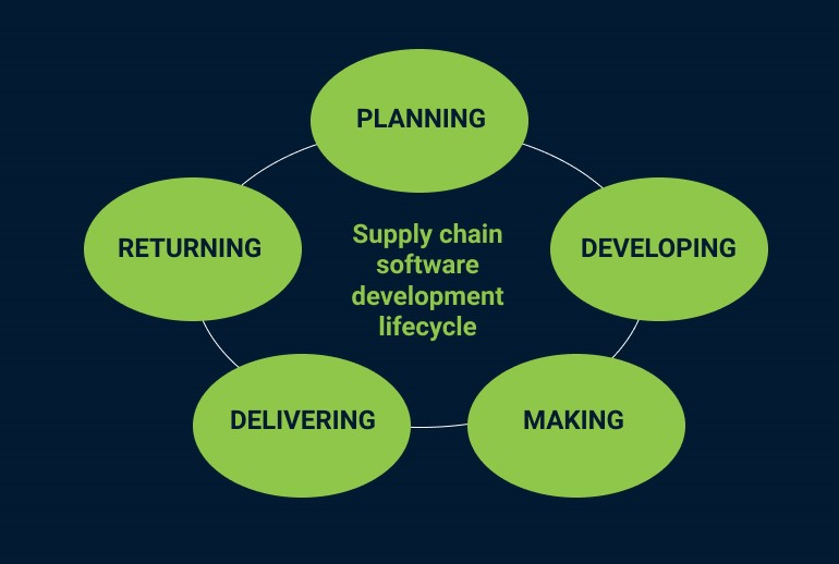Supply Chain Software Development Lifecycle
