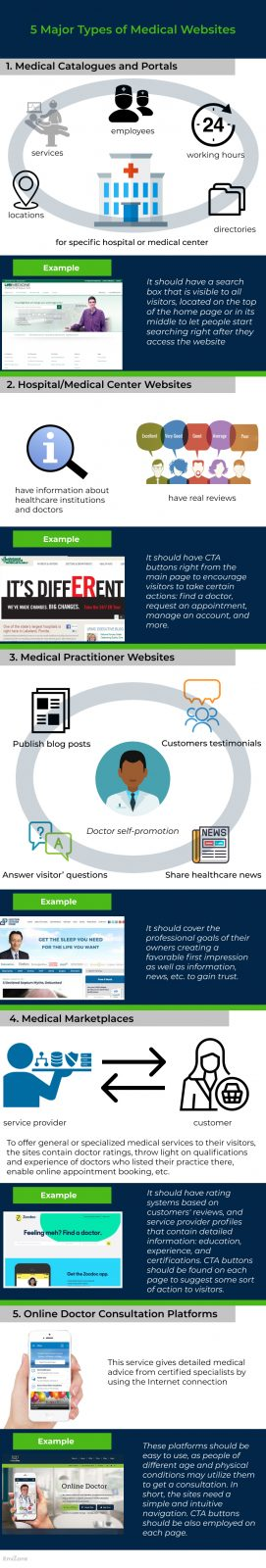 Healthcare-Good And Bad Medical Website Designs And Examples