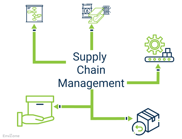 Vital Knowledge Of Supply Chain Management Softwares-Fig 1