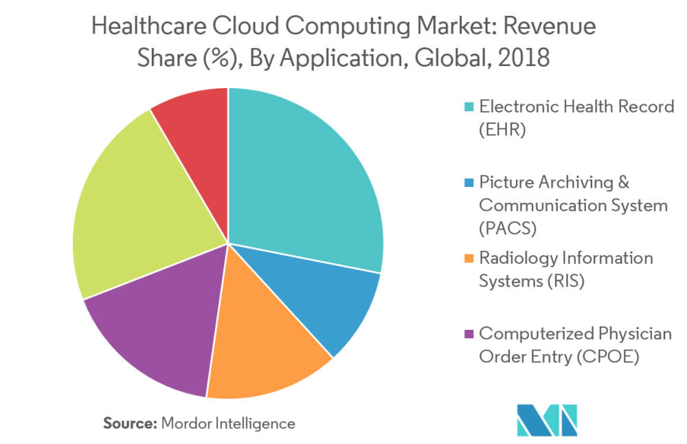 Healthcare Cloud Security Key Concerns Addressed - Fig 1