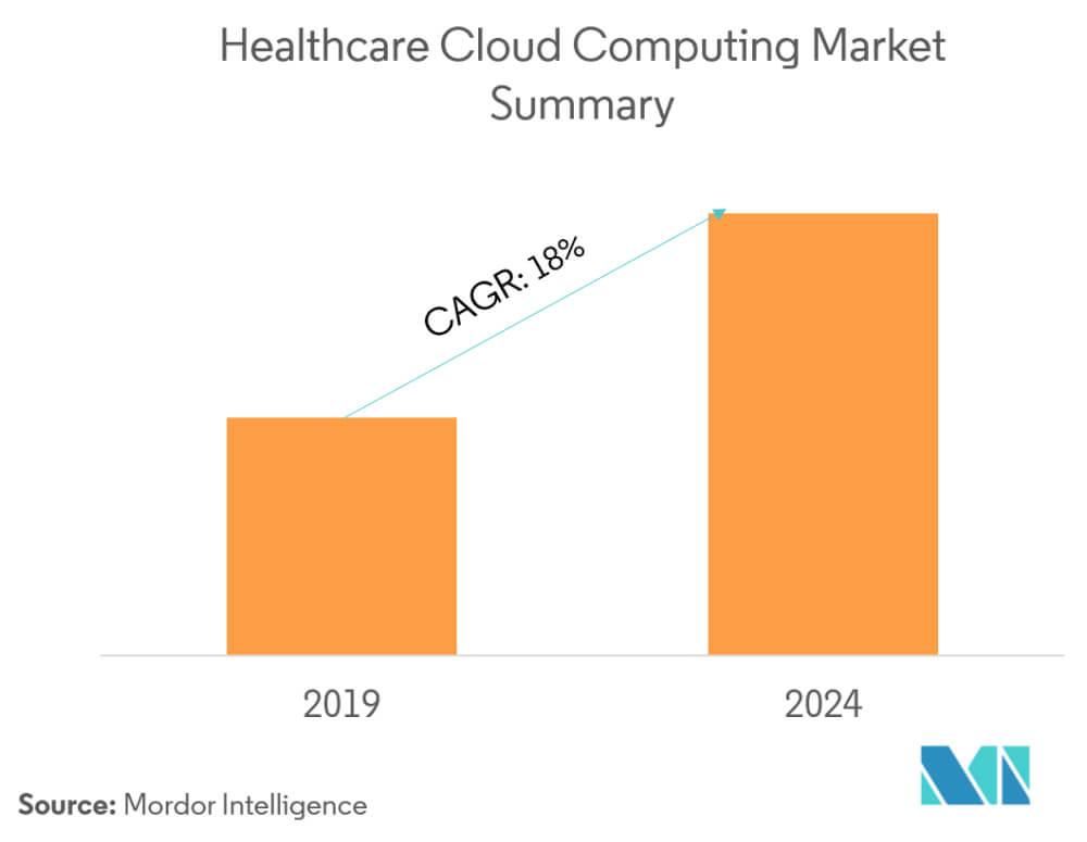 Healthcare Cloud Security Key Concerns Addressed - Fig 2