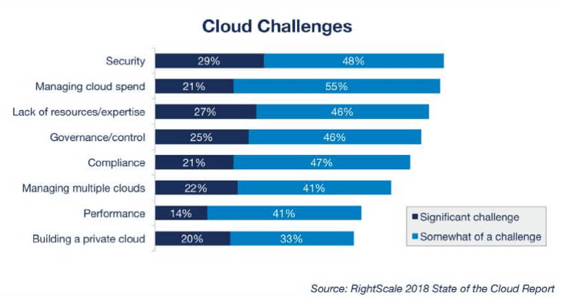 Healthcare Cloud Security Key Concerns Addressed - Fig 3