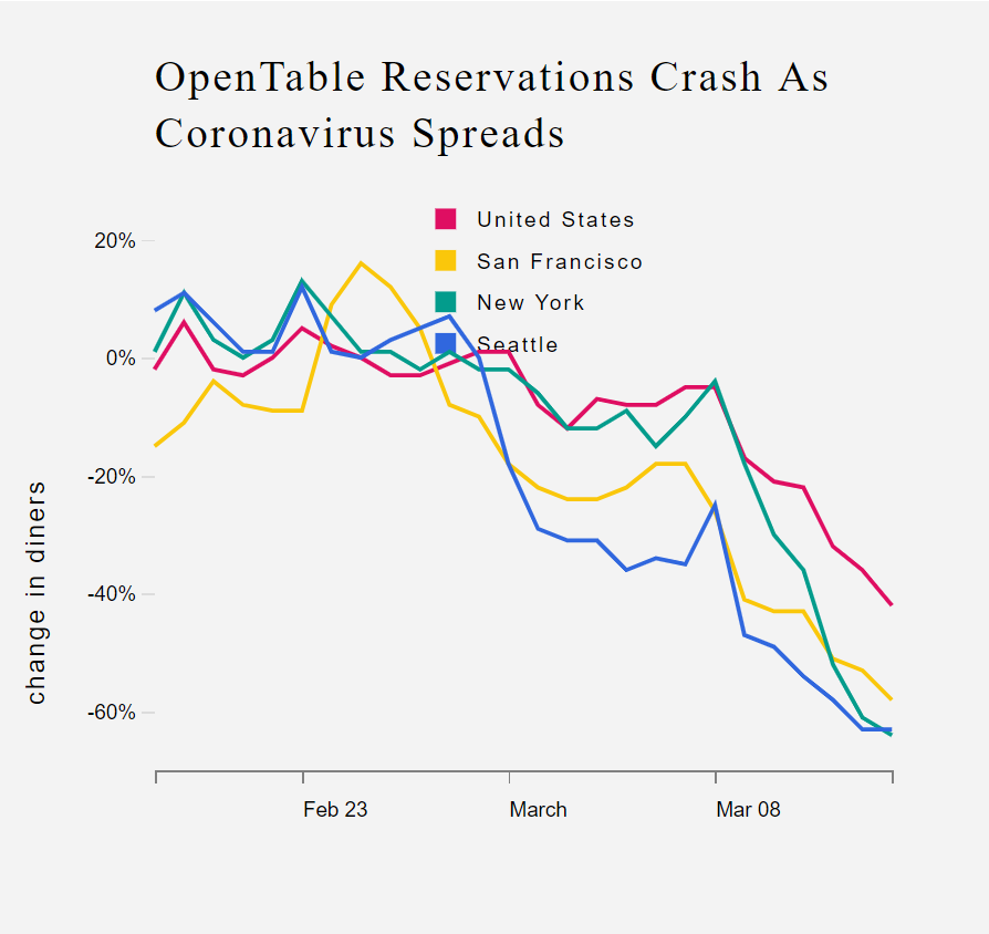 Leveraging Technology For Reengineering Restaurant Operation In Uncertainty - Fig 3