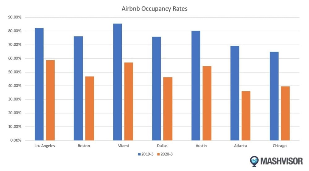 Can Airbnb Survive The Cancellation Wave Due To Coronavirus Outbreak-fig 2