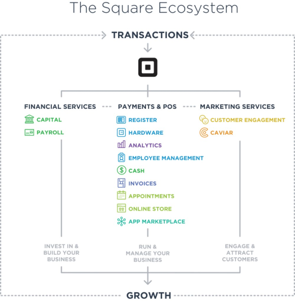 The Success Story Of Square How They Had Reimagined Payments-Fig 4
