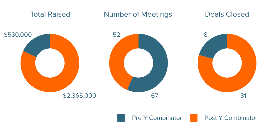 Is Y Combinator Worth It-Crystal-Clear Insights Revealed-fig 4