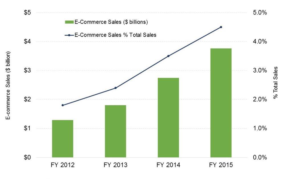 A chart of Ecommerce revenue