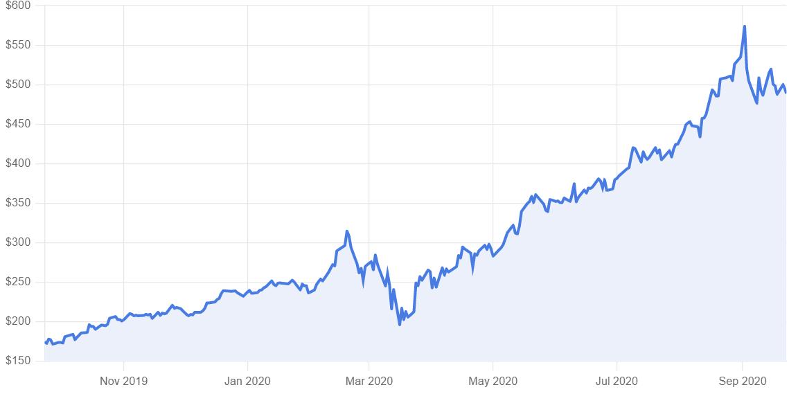 a chart of NVIDIA rising