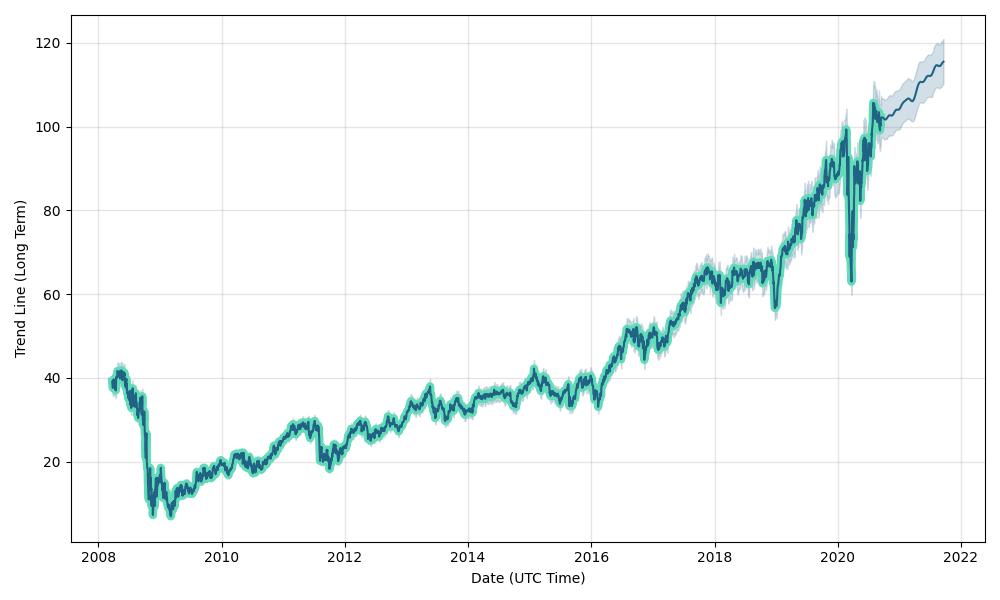 Prologis performance chart