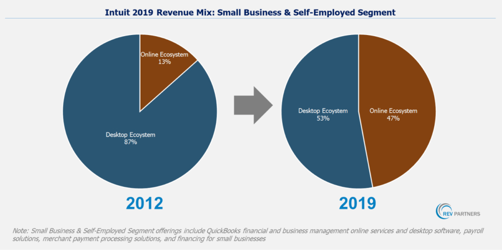 Intuit revenue mix between SMBs and self-employed