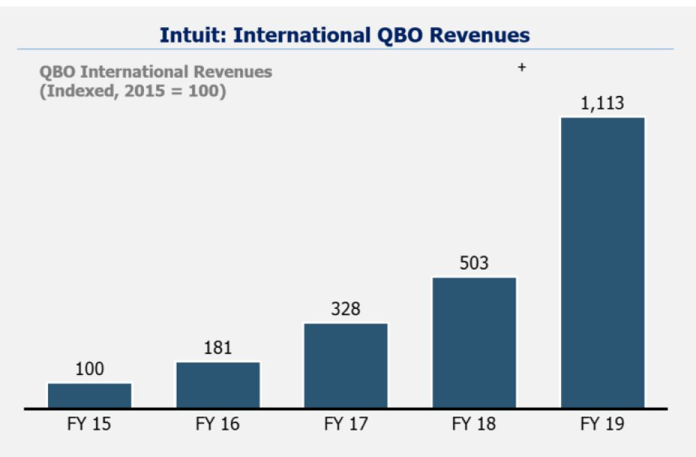 Intuit revenues from international