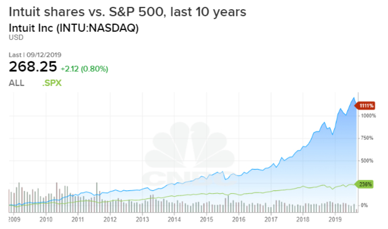 Intuit shares over the last 10 years