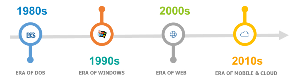 History timeline of Intuit