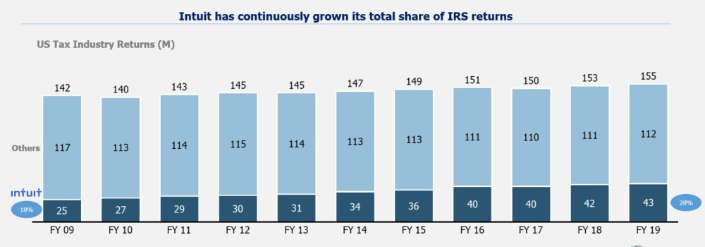 Intuit share of IRS returns
