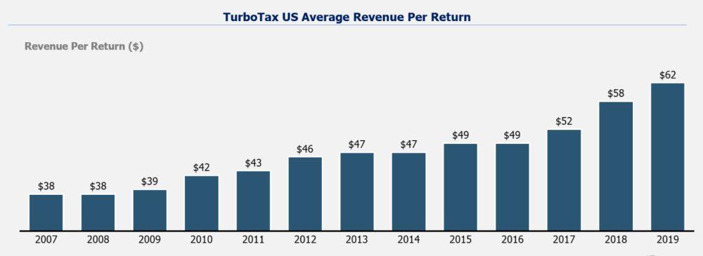 Turbotax US average revenue per return