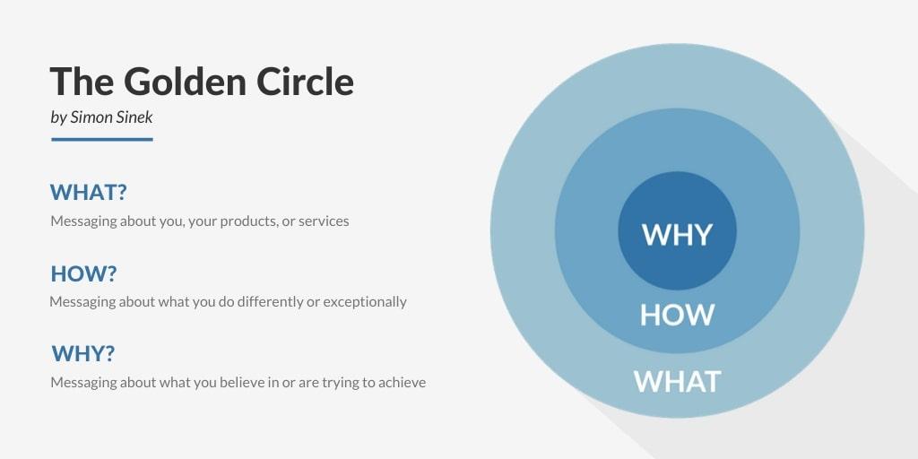 The Golden Circle from Simon Sinek concept