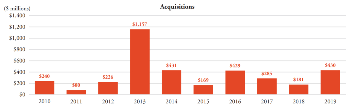 a chart of acquisition deals from Pubic Storage