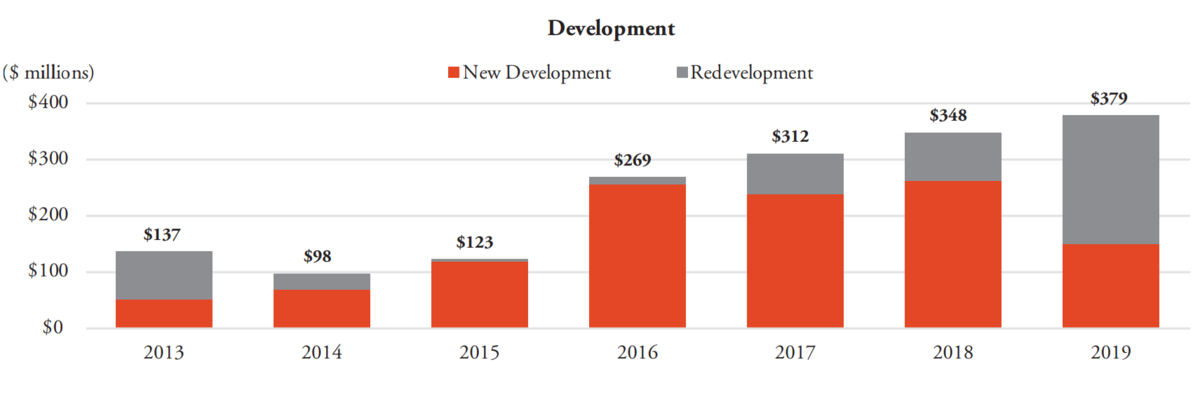 a chart of development spend from Public storage