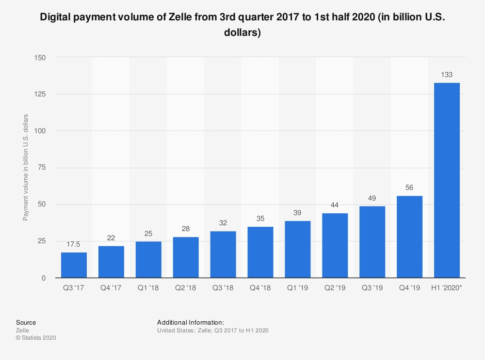 Digital payment volume chart from 2017 to 2020