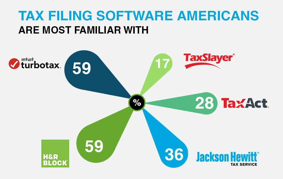 Tax filing softwares that American file with