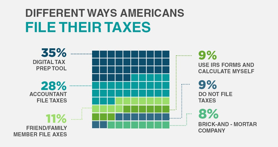 A chart of Americans filing tax in different method