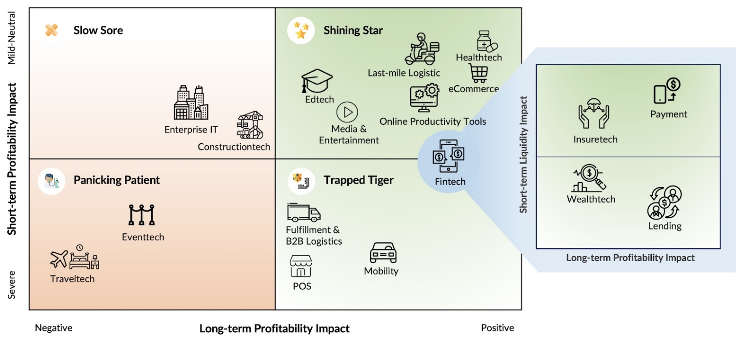 A chart of business sector for profitability impact