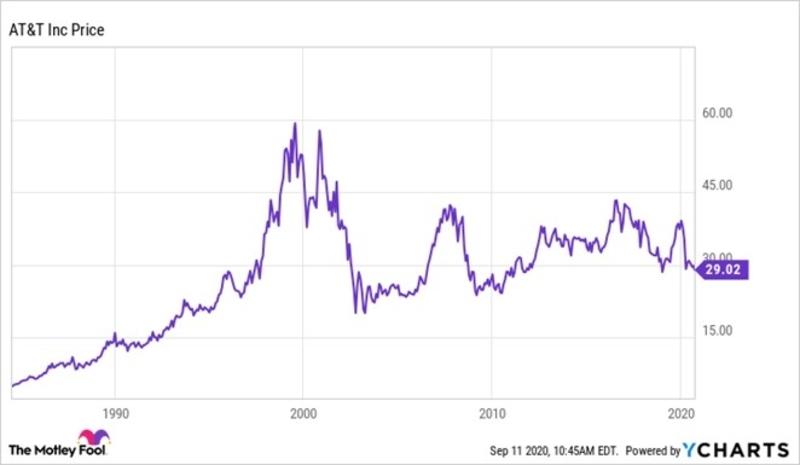 ATT stock performance in 2020