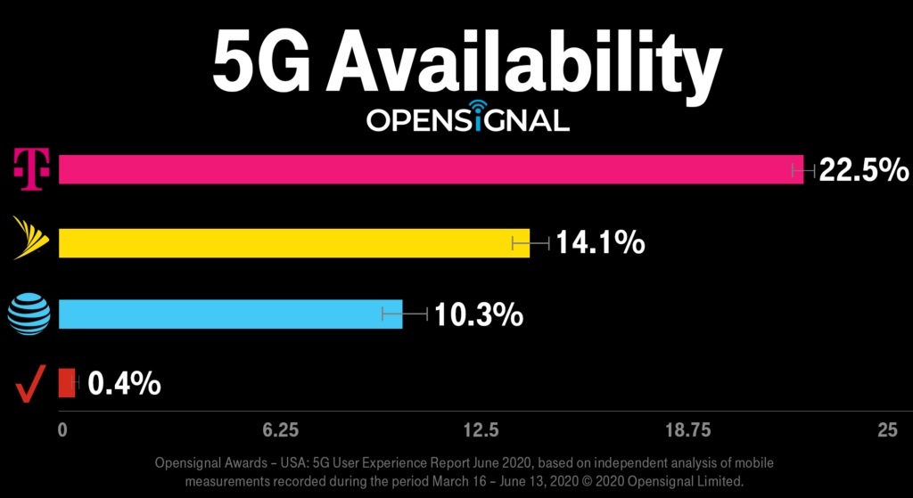 A chart of 5G availability from OpenSignal