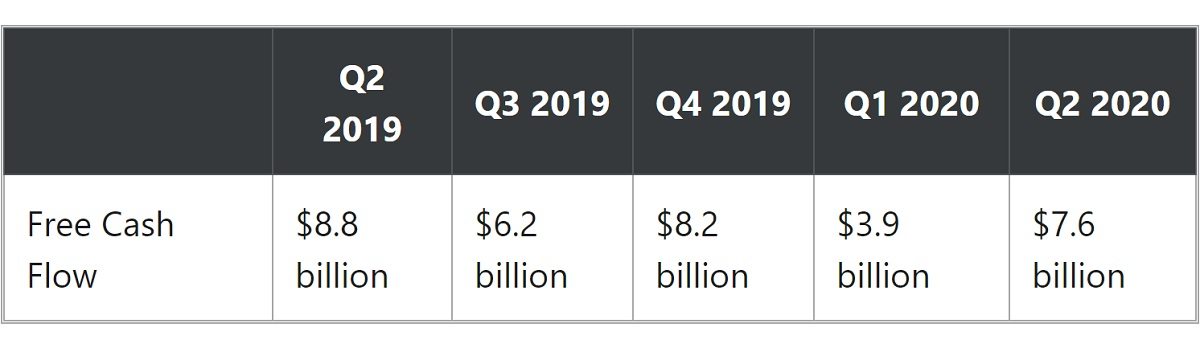A table of ATT cash flow in 2019 and 2020