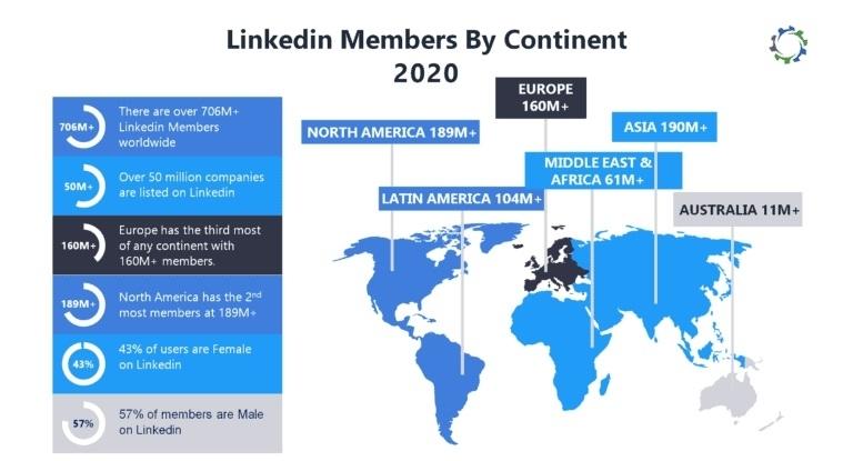 A global geographic chart of Linkedin members