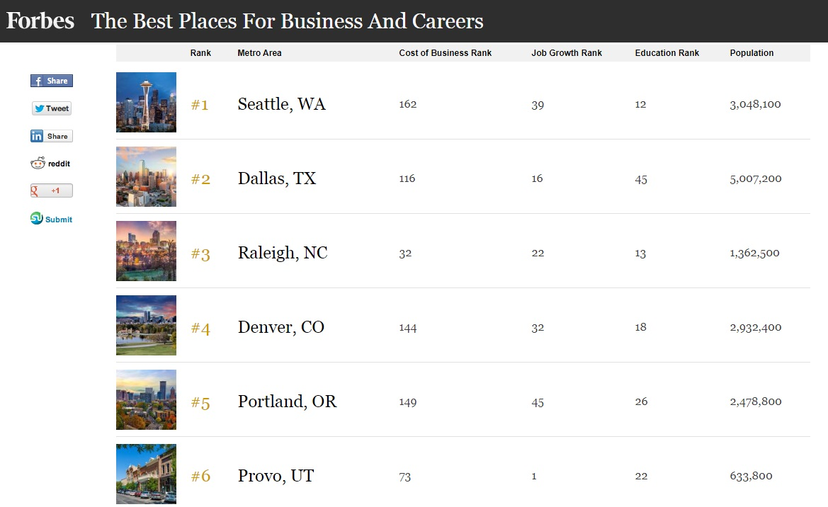 a ranking chart of best places for business and careers