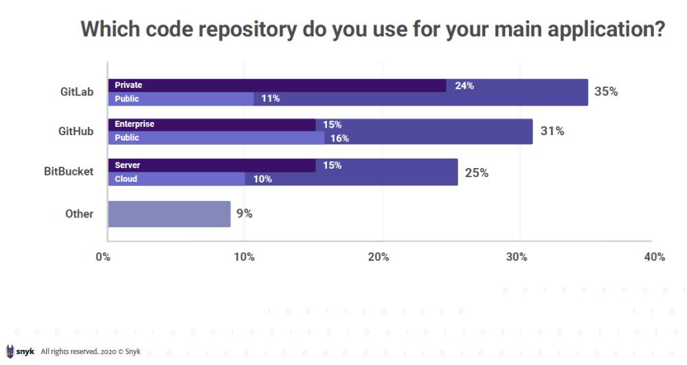 A chart of code repo storage on Gitlab, Github and Bitbucket