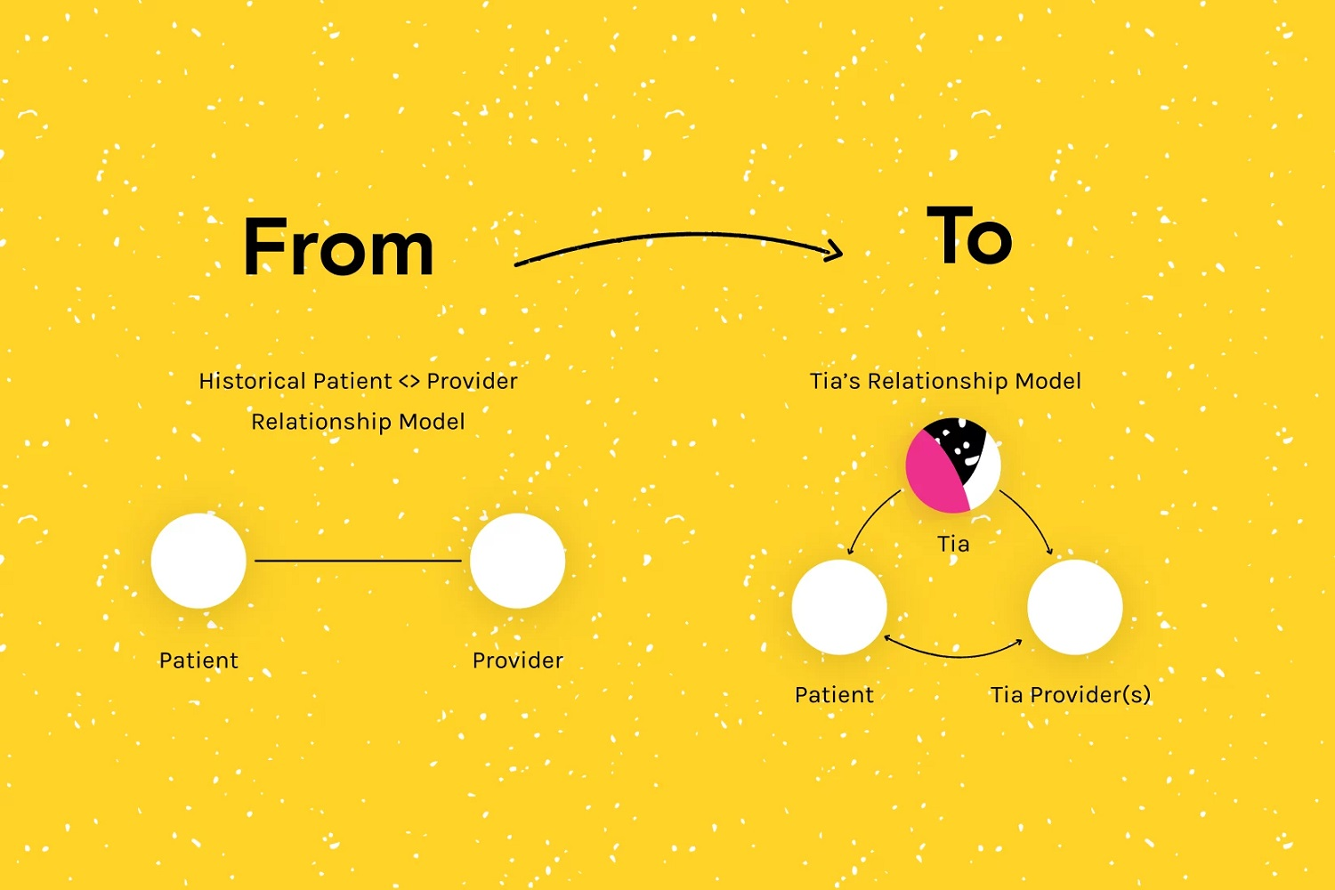 an illustration of how Tia works