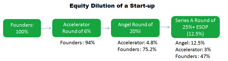 A chart of equity dilution for startups joining incubator program