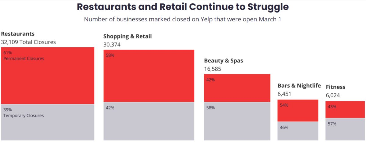a chart of restaurants and retail continue to struggle