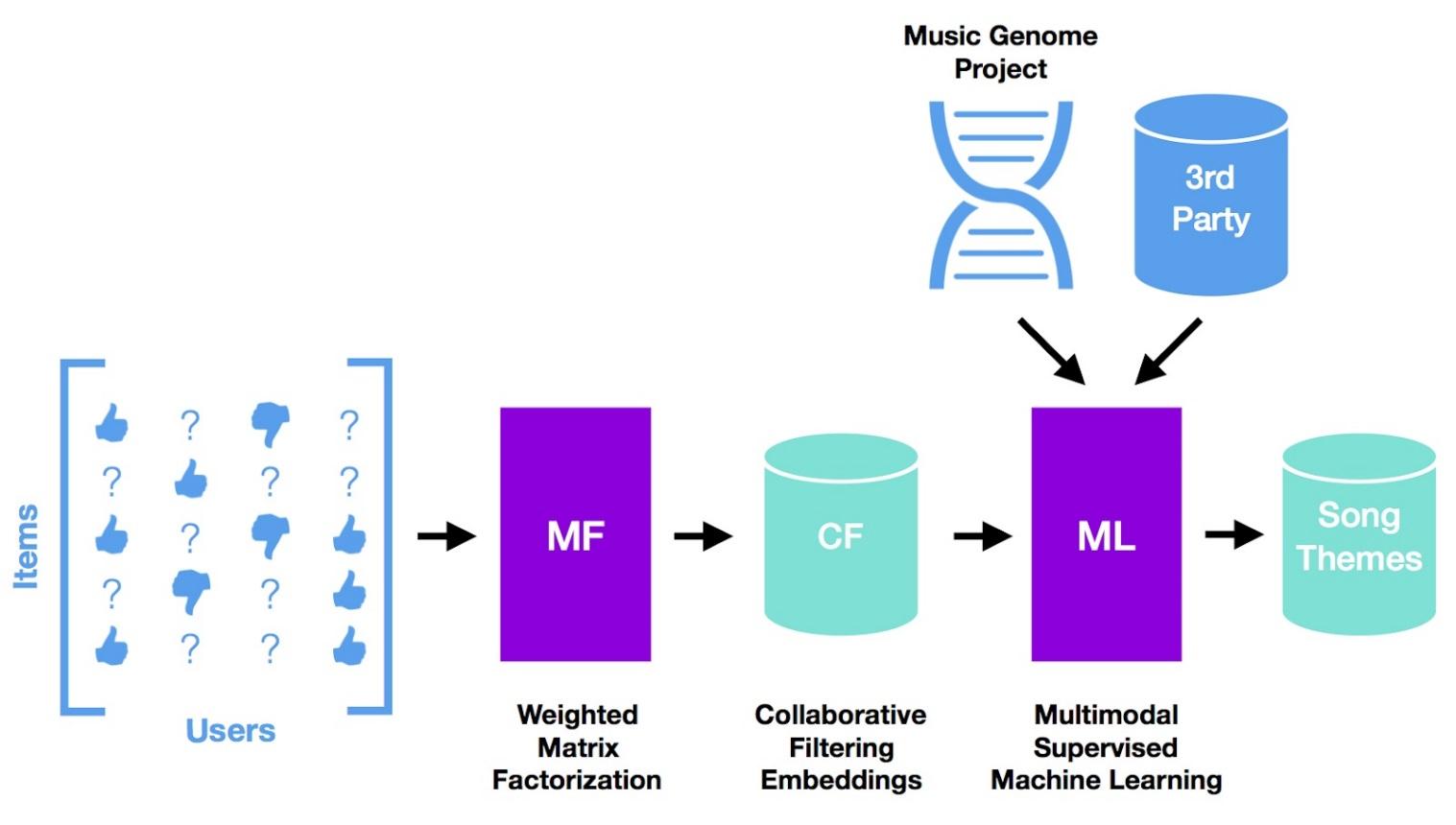 an illustration of Pandora data flow