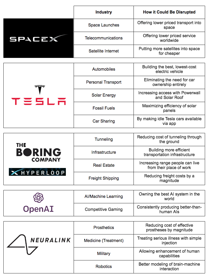 a table of Elon Musk on different market segment